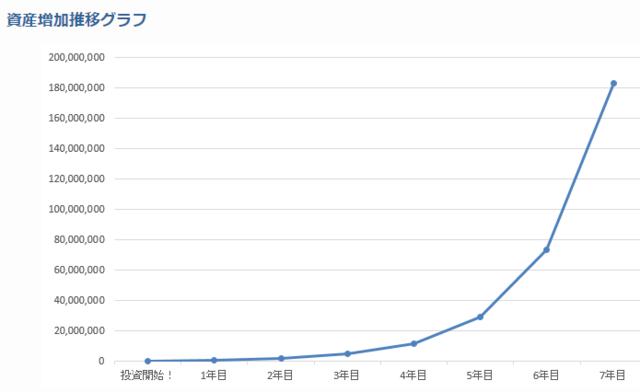 大市民流FX・資産増加推移グラフ.PNG